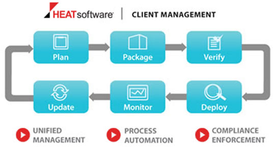 Heat Client Management